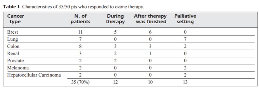 Ozone impact