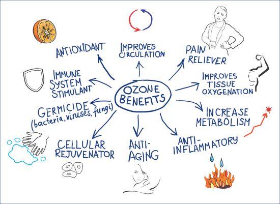 Ozone Therapy Diagram