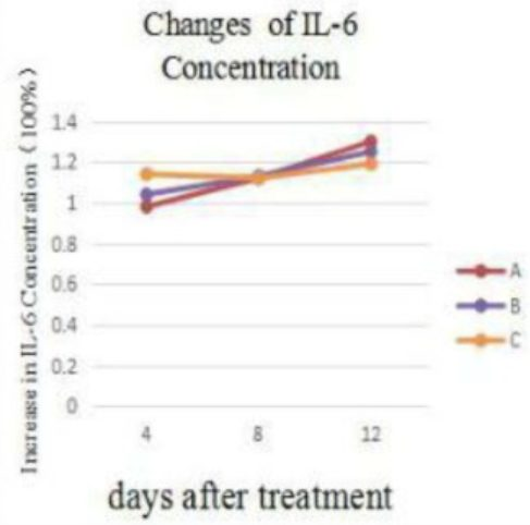 overall variation in fold increase in IL-6 levels during the experiment