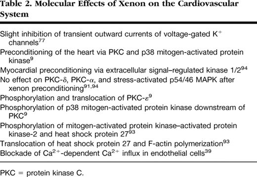 Table 2. Molecular Effects of Xenon on the Cardiovascular System